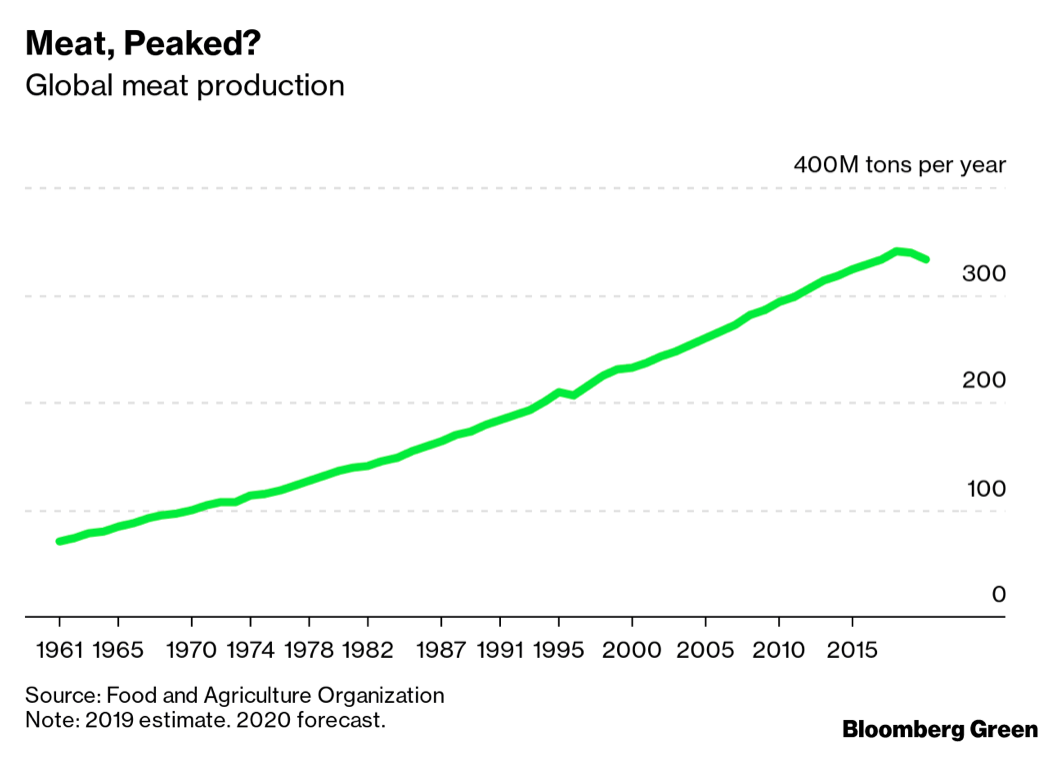 FAO: global meat production decline in 2019 and 2020 - True Animal Protein Price Coalition
