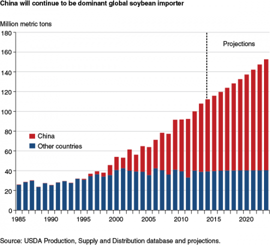 China-largest-soy-importer-april14-feature-hansen-fig03-1575666626.png