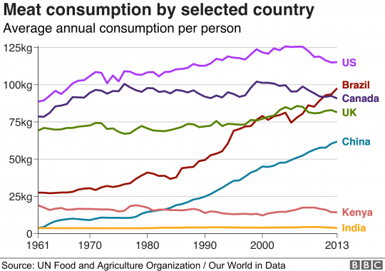 increase-meat-105471775-consumption-nc-1575666609.png